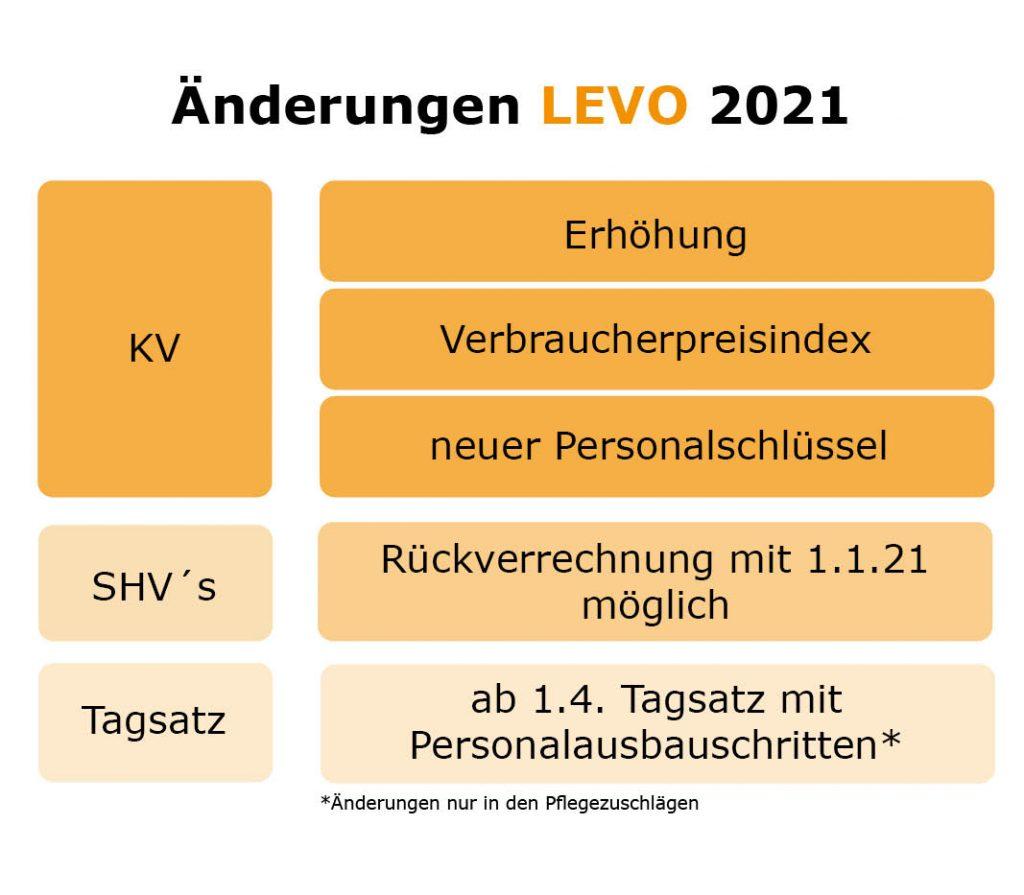 Kurzübersicht LEVO 2021